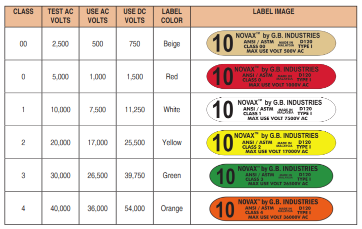 Voltage Rated Gloves : Faq rubber insulated electrical gloves johnston companies